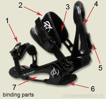 partile componente ale legaturilor pentru snowboarding