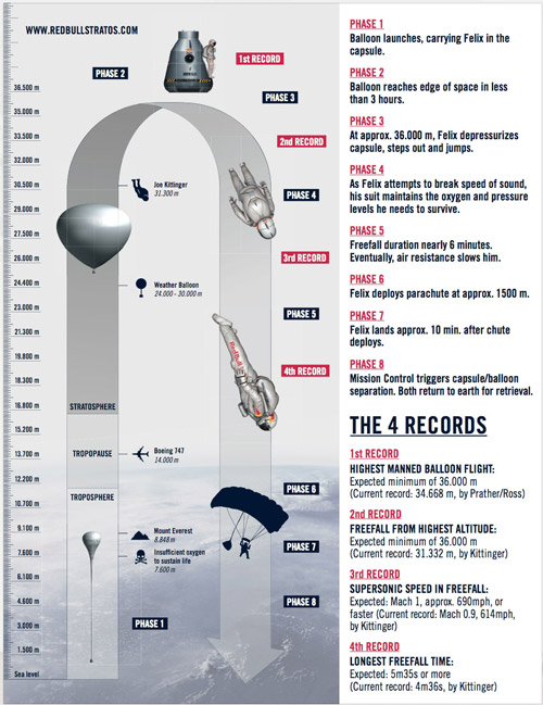 Red Bull Stratos | primul om care va depasi viteza sunetului
