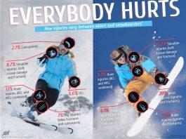 Ski sau Snowboard | Care este mai periculos?